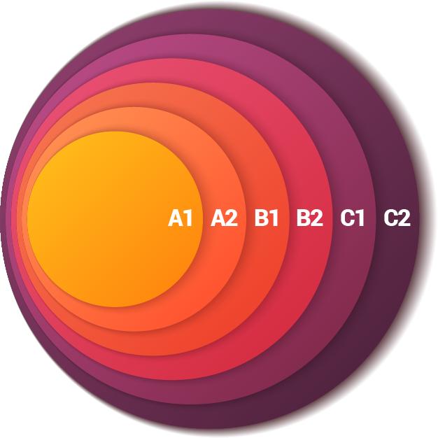 QCER Common European Framework of Reference